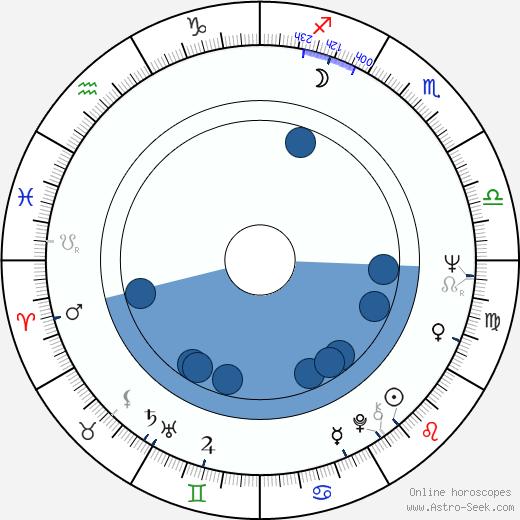 Doris Kenner-Jackson wikipedia, horoscope, astrology, instagram