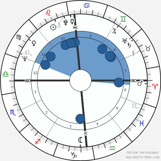 Elisabeth Depardieu wikipedia, horoscope, astrology, instagram