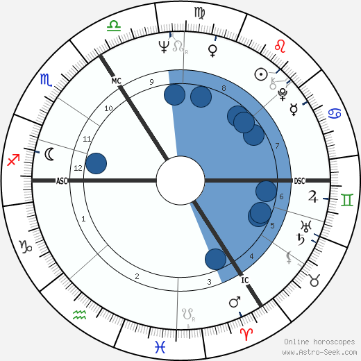 François Weyergans wikipedia, horoscope, astrology, instagram