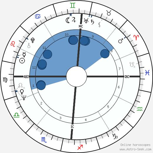 Fritz Wepper wikipedia, horoscope, astrology, instagram