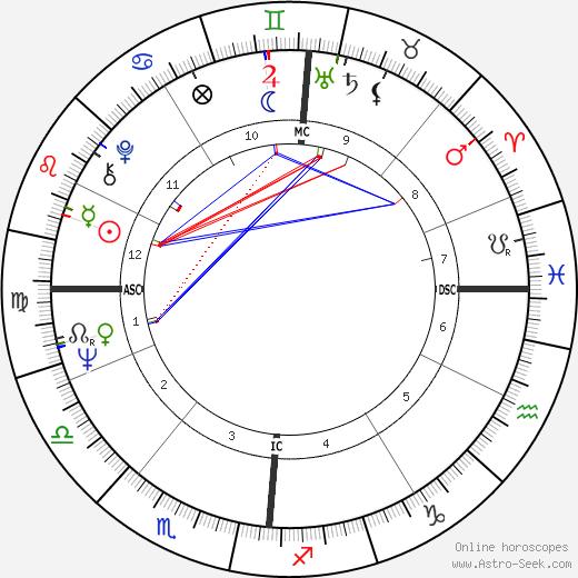 Fritz Wepper birth chart, Fritz Wepper astro natal horoscope, astrology