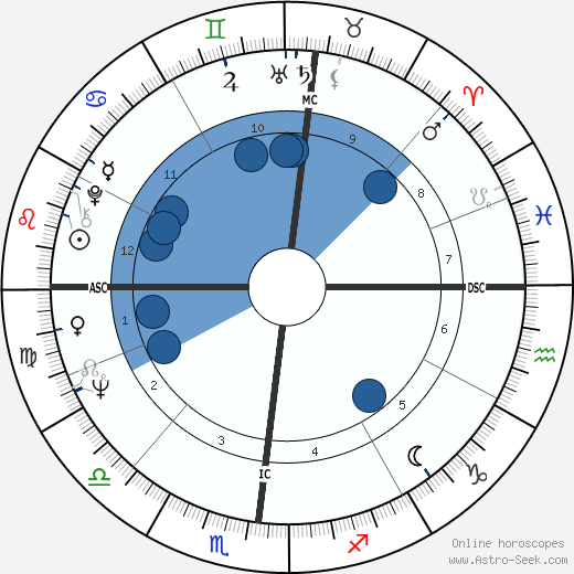 Gordon Hoban wikipedia, horoscope, astrology, instagram