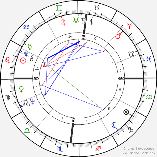 Gordon Hoban birth chart, Gordon Hoban astro natal horoscope, astrology