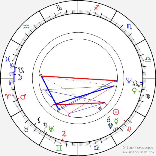Hélène Manesse astro natal birth chart, Hélène Manesse horoscope, astrology