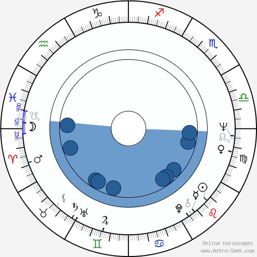 Helgi Sallo wikipedia, horoscope, astrology, instagram