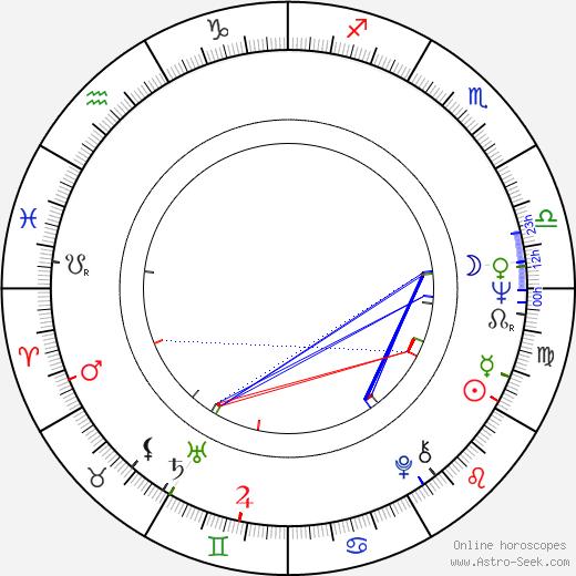Jana Rendlová birth chart, Jana Rendlová astro natal horoscope, astrology