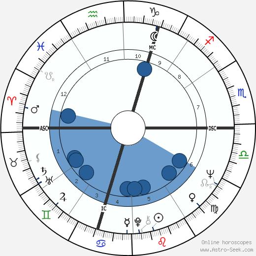 Jean Knight wikipedia, horoscope, astrology, instagram