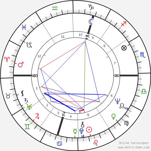 Jean Knight birth chart, Jean Knight astro natal horoscope, astrology