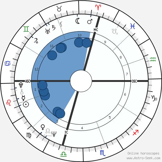 Jim French wikipedia, horoscope, astrology, instagram