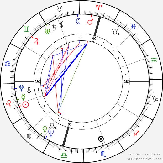 Jim French день рождения гороскоп, Jim French Натальная карта онлайн