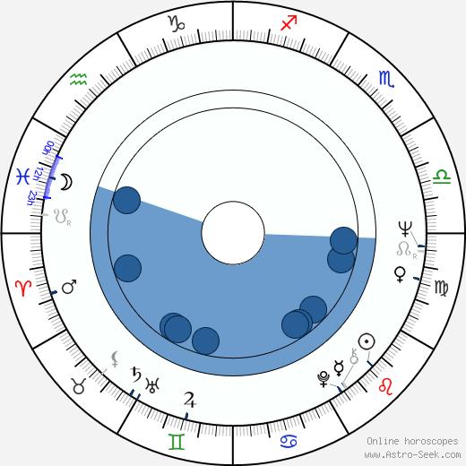 Jiří Štětina wikipedia, horoscope, astrology, instagram