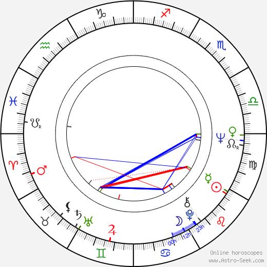 Július Satinský astro natal birth chart, Július Satinský horoscope, astrology
