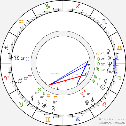 Karen Arthur birth chart, biography, wikipedia 2020, 2021