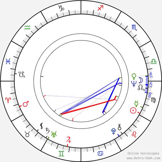 Karen Arthur birth chart, Karen Arthur astro natal horoscope, astrology