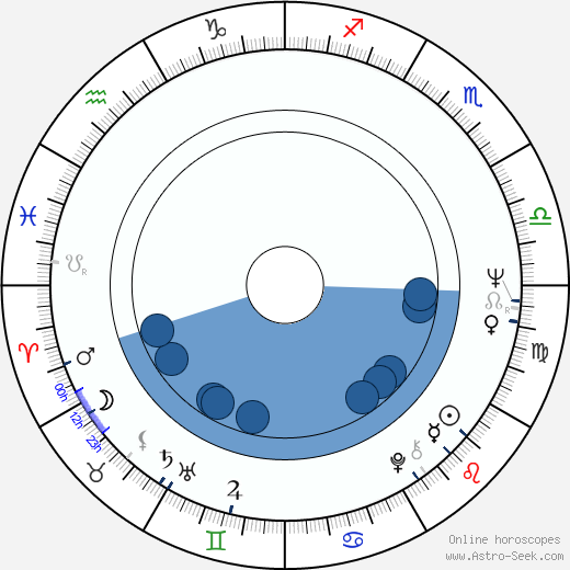 Knut Kiesewetter horoscope, astrology, sign, zodiac, date of birth, instagram