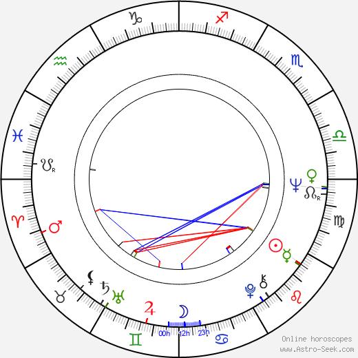 Kurt Gebauer день рождения гороскоп, Kurt Gebauer Натальная карта онлайн