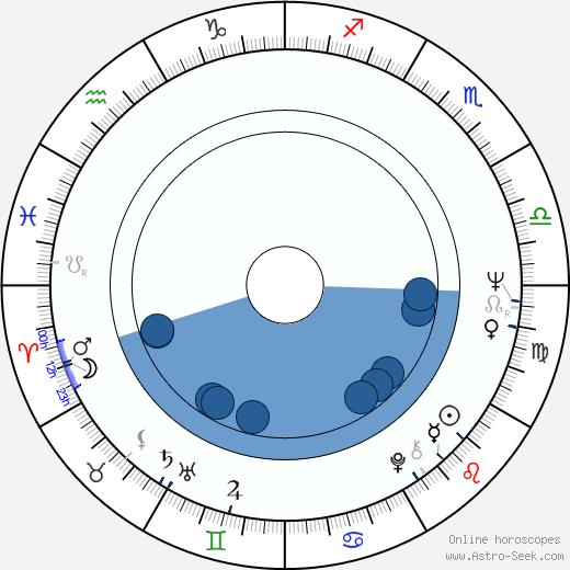 Letícia Román wikipedia, horoscope, astrology, instagram