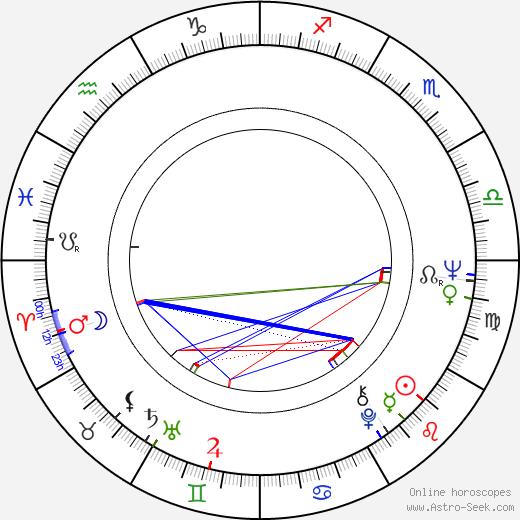 Letícia Román birth chart, Letícia Román astro natal horoscope, astrology