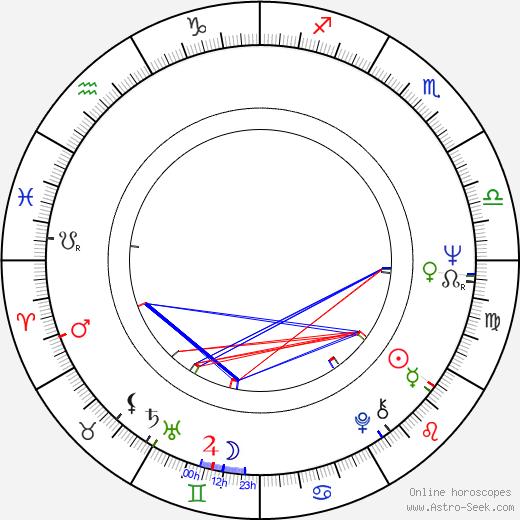 Lothar Bisky birth chart, Lothar Bisky astro natal horoscope, astrology
