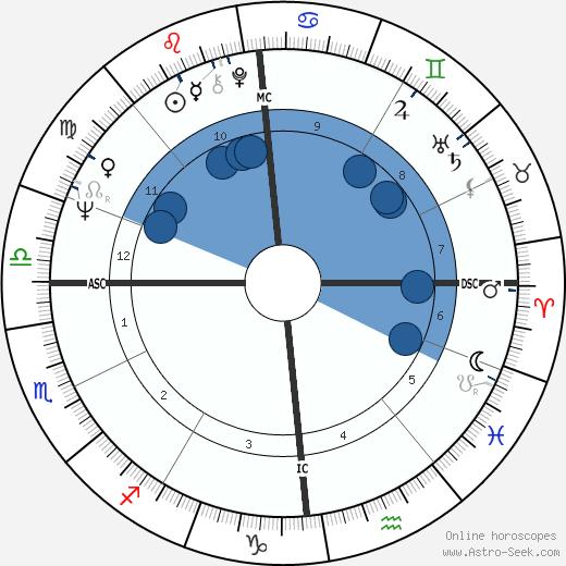 Marcel Barbeault wikipedia, horoscope, astrology, instagram