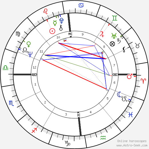 Marcel Barbeault astro natal birth chart, Marcel Barbeault horoscope, astrology