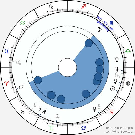 Mariana Kourakou wikipedia, horoscope, astrology, instagram