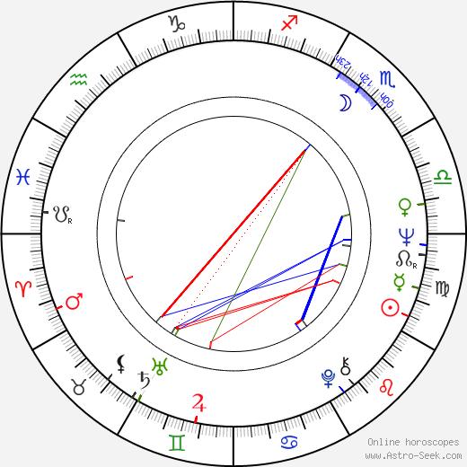 Mariana Kourakou astro natal birth chart, Mariana Kourakou horoscope, astrology