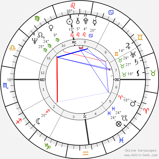 Martha Stewart birth chart, biography, wikipedia 2019, 2020