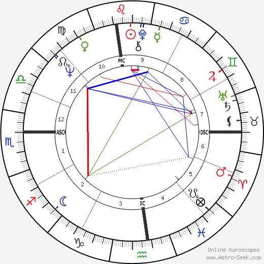 Martha Stewart birth chart, Martha Stewart astro natal horoscope, astrology