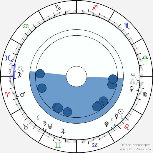 Monika Hildebrand wikipedia, horoscope, astrology, instagram