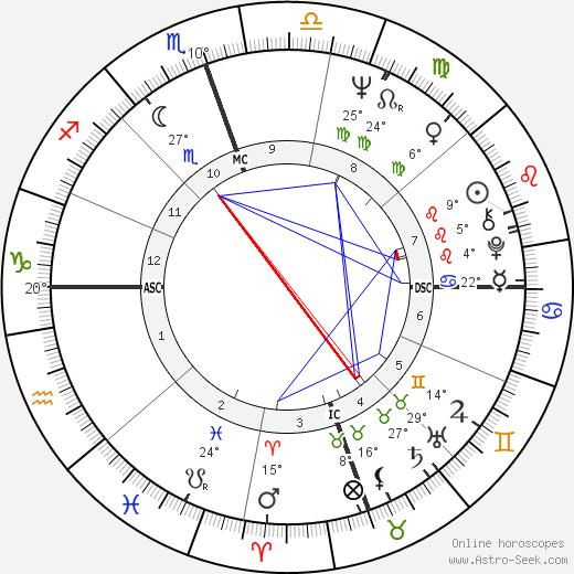Nathalie Delon birth chart, biography, wikipedia 2019, 2020