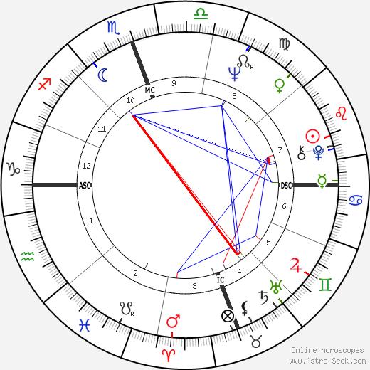Nathalie Delon astro natal birth chart, Nathalie Delon horoscope, astrology