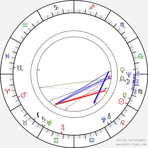 Паола Питагора Paola Pitagora день рождения гороскоп, Paola Pitagora Натальная карта онлайн
