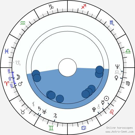 Patricio Guzmán wikipedia, horoscope, astrology, instagram