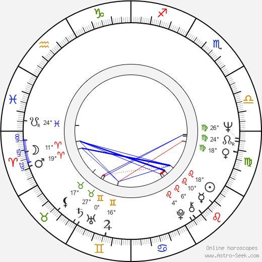 Patricio Guzmán birth chart, biography, wikipedia 2020, 2021