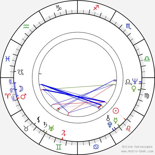 Patricio Guzmán birth chart, Patricio Guzmán astro natal horoscope, astrology