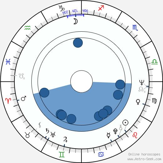 Peter Shotton wikipedia, horoscope, astrology, instagram