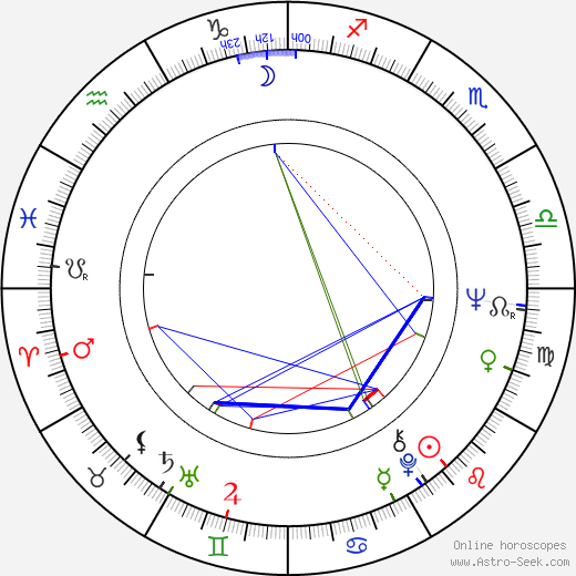 Peter Shotton birth chart, Peter Shotton astro natal horoscope, astrology