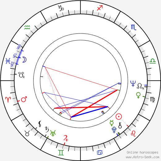 Renji Ishibashi birth chart, Renji Ishibashi astro natal horoscope, astrology