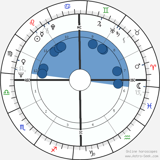 Rich Brooks wikipedia, horoscope, astrology, instagram