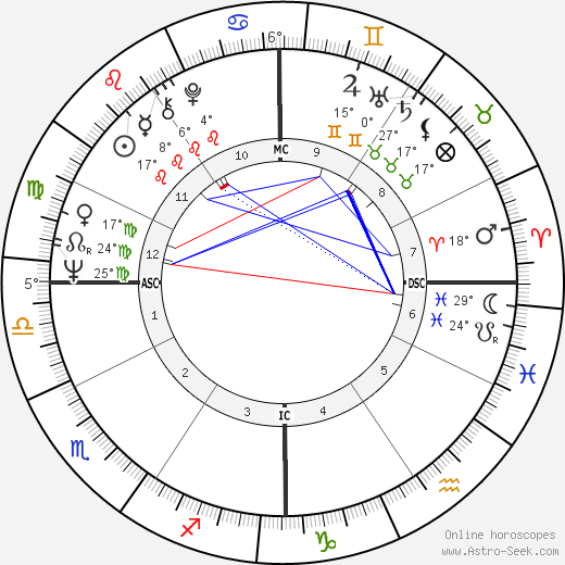 Rich Brooks birth chart, biography, wikipedia 2019, 2020
