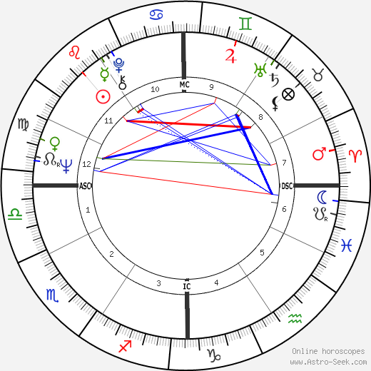Rich Brooks astro natal birth chart, Rich Brooks horoscope, astrology