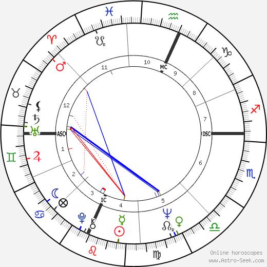 Roy Frank Steinbrecher tema natale, oroscopo, Roy Frank Steinbrecher oroscopi gratuiti, astrologia