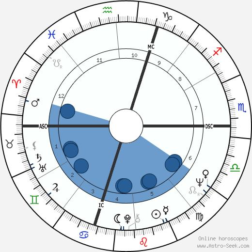 Slobodan Milosevic wikipedia, horoscope, astrology, instagram
