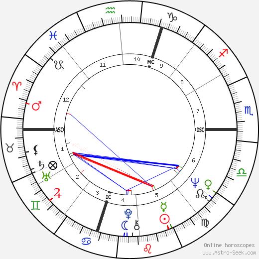 Слободан Милошевич Slobodan Milosevic день рождения гороскоп, Slobodan Milosevic Натальная карта онлайн