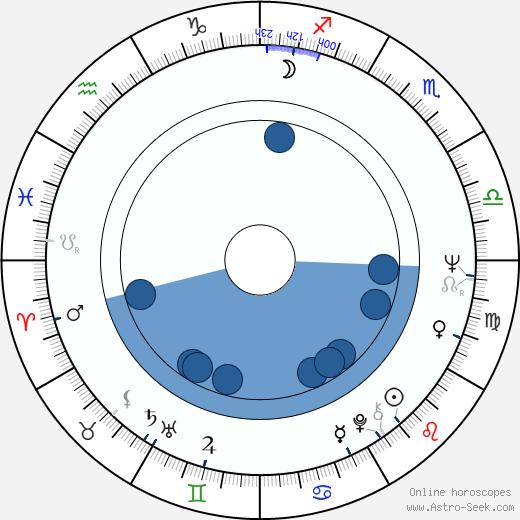 Srboljub Milin wikipedia, horoscope, astrology, instagram