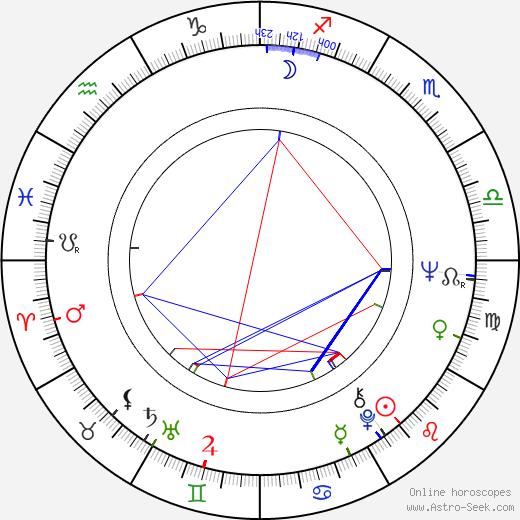 Srboljub Milin tema natale, oroscopo, Srboljub Milin oroscopi gratuiti, astrologia