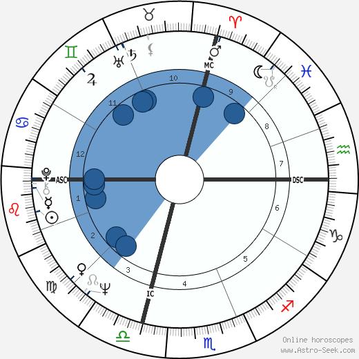 Stephen H. Fagan wikipedia, horoscope, astrology, instagram