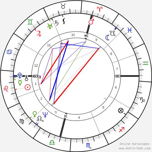 Stephen H. Fagan день рождения гороскоп, Stephen H. Fagan Натальная карта онлайн