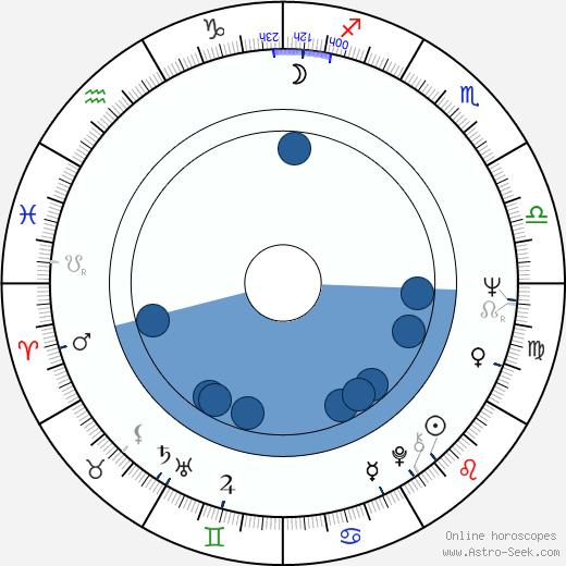 Stephen V. Ardia wikipedia, horoscope, astrology, instagram